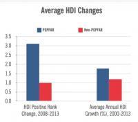Average Changes in UN Human Development Index Scores, PEPFAR vs. Non-PEPFAR Countries