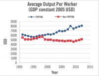 Average Output Per Worker, PEPFAR vs. Non-PEPFAR Countries