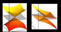 Weyl Fermions: Type I and Type II