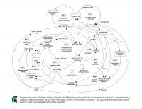 Depression Diagram