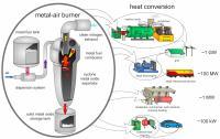 Metal-Fuelled Engine