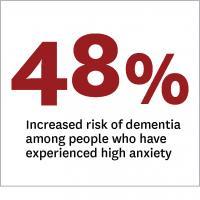 48 Percent Higher Risk