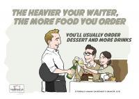Waiter's Weight Infographic
