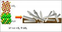 Argonne Superoxide Researchers Team Schematic