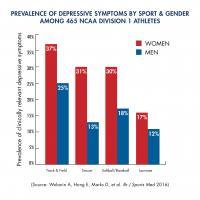 Prevalence of Depressive Symptoms