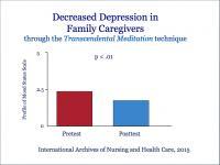 Decreased Depression in Family Caregivers Due to the TM Technique