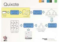 Quixote System