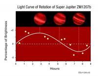 Light Curve of Rotation of Super Jupiter ZM1207b