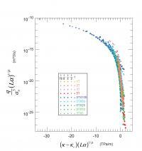 Nolte Graph
