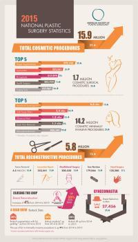 2015 National Plastic Surgery Statistics Infographic