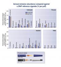 Aerosol Emission Abundance Compared against a Reference Cigarette