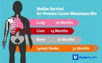 Median Survival for Prostate Cancer Metastases Site