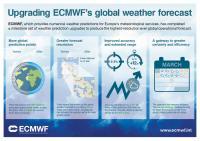 ECMWF -- Model Upgraded to Best Ever