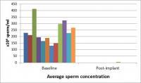 Vasalgel Contraceptive Produced Rapid Azoospermia in Rabbits