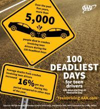 AAA: 100 Deadliest Days