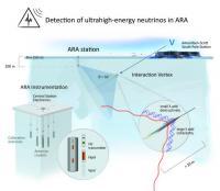 South Pole Neutrino Detector