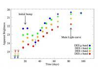 Evolution of the Apparent Brigntness of the New Supernova