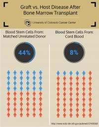 cGVHD 3 Years after Bone Marrow Transplant