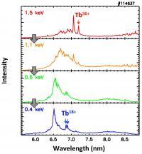 Terbium Light Emission
