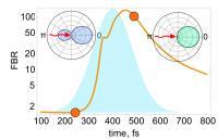 Dynamical Reconfiguration of a Non-Linear Silicon Nanoantenna