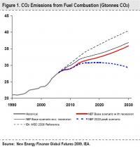 New Energy Finance Figure One
