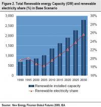 New Energy Finance Figure Two