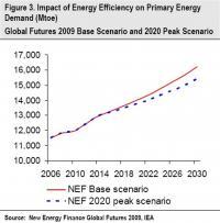 New Energy Finance Figure Three