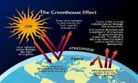 Global Warming Materials