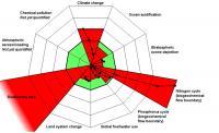 Graphic: Planetary Boundaries