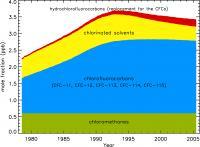 Total Chlorine Chart