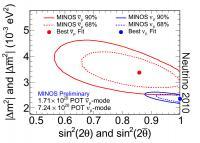 Antineutrino Oscillation Parameter Measurement