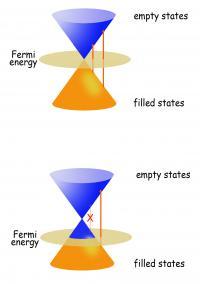 Undoped Graphene vs. Doped Graphene