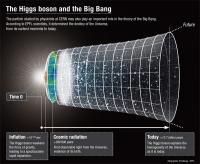 The Higgs Boson and the Big Bang