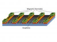Magnetologic Gate