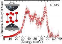 Vibrational Spectrum of Iron