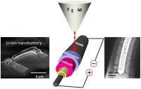 Nanopower: Avoiding Electrolyte Failure in Nanoscale Lithum Batteries