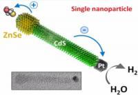 Photocatalytic Nanocrystal