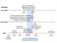 Astrobiology Timeline
