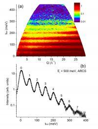 Quantum Oscillations