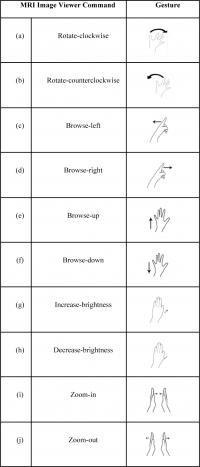 Gestures Table