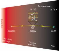 Universe Temperature