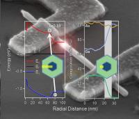 Measuring Band Offset Via Laser Spectroscopy