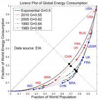 Energy Inequality Lessens