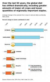 Chart 2 (Crops)