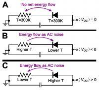 Beautiful Circuits