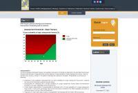 Assessment Threshold Graph Lebanon