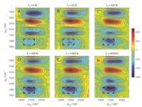 2-D-EV Spectroscopy