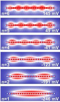 Quantized Electron States