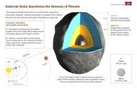 Vesta Infographic