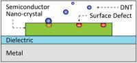 Plasmon Laser Sensor Schematic
